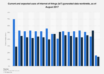 Global enterprise usage of data generated from IoT solutions 2017