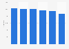 Net sales of DSB 2012-2018
