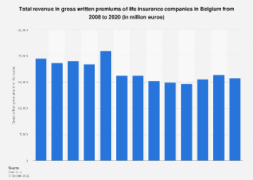 Revenue in gross written premiums of life insurance companies Belgium 2008-2016