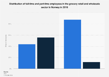 Distribution of full-time and part-time employees in retail sector in Norway 2016