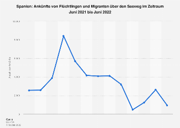 Bootsflüchtlinge in Spanien bis Juli 2019