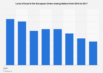 Italy: level of trust in the European Union in 2010-2017