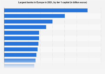 Leading European banks ranked by tier 1 capital 2018