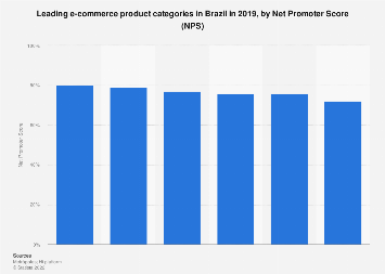 Brazil: net promoter score of retail e-commerce 2016, by category