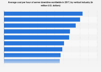 Global hourly server downtime cost 2017, by vertical industry