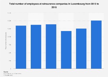 Number of employees at reinsurance companies in Luxembourg 2013-2016