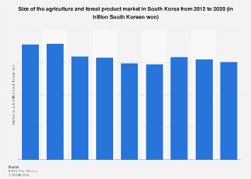 Farming & forest product market size in South Korea 2012-2016