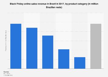 Brazil: Black Friday online sales revenue 2016, by category