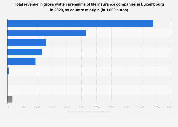 Revenue of life insurance companies in Luxembourg 2017, by country of origin