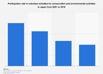 Volunteer participation rate for environmental activities in Japan 2001-2016