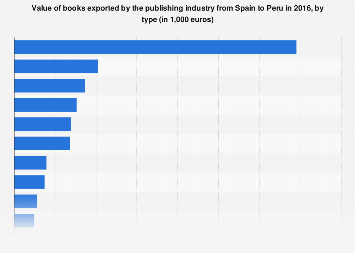 Export value of the Spanish book industry to Peru in 2016, by type of book
