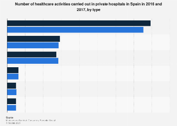 Healthcare activities in private hospitals Spain 2013-2014, by type