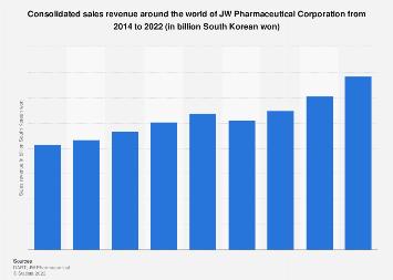 JW Pharmaceutical's sales revenue 2014-2017