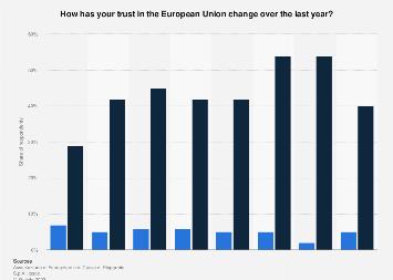 Italy: trust in the European Union (EU) in 2010-2017