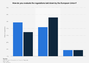 Italy: opinion on EU regulations in Italy in 2007 and 2017
