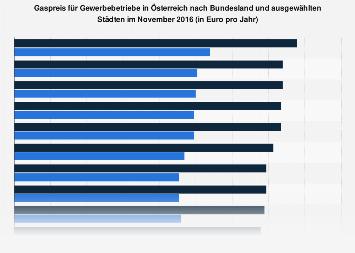 Gaspreis für Gewerbebetriebe in Österreich nach Bundesland und Städten 2016