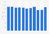 Gross profit of the Carlsberg Group 2012-2018