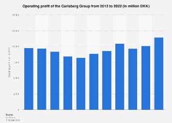 Operating profit of the Carlsberg Group 2012-2016