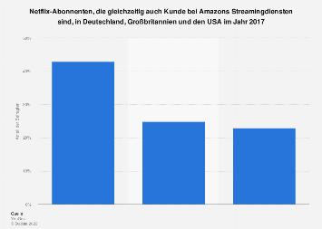 Umfrage zur Nutzung von Amazons Streamingdiensten unter Netflix-Abonnenten 2017