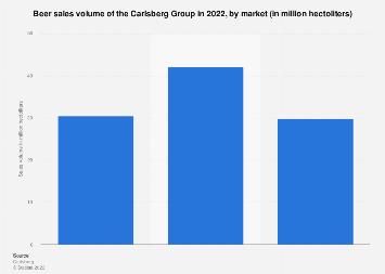Beer sales volume of the Carlsberg Group 2018, by market