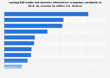 Leading B2B media and business information companies 2016, by revenue