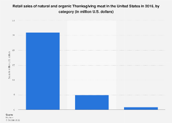 Retail sales of organic Thanksgiving meat in the U.S. 2016, by category