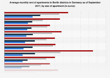 Monthly average rent in Berlin districts 2017, by apartment size