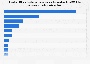 Leading B2B marketing services companies 2016, by revenue