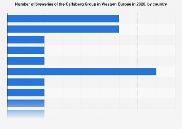 Number of breweries of the Carlsberg Group in Western Europe 2016, by country