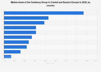 Market share of the Carlsberg Group in Eastern Europe 2016, by country