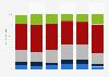 Umfrage zur Verteilung des Sportverhaltens bei Kindern in der Schweiz 2015