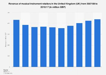 Musical instrument retailers revenue in the United Kingdom (UK) 2007-2017
