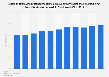 Brazil: frequent physical activity among adults 2009-2016
