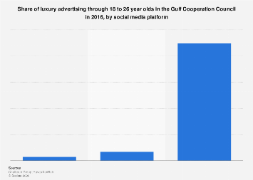 Advertising luxury by 18-26 year old in GCC by social media platform 2016