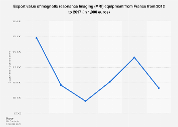 France: export value of magnetic resonance imaging 2012 to 2017