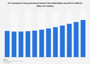 ICT investment in the government market in the U.S. 2014-2025