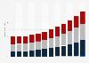 Smart TV market revenue in the U.S. 2014-2025, by resolution