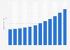 Smart TV market revenue in the U.S. 2014-2025