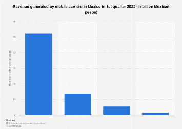 Mexico: revenue of leading mobile carriers in H1 2017