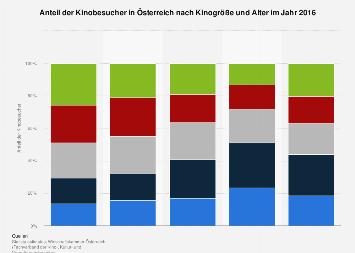 Anteil der Kinobesucher in Österreich nach Kinogröße und Alter 2016