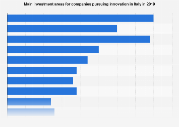 Main investment areas for companies pursuing innovation in Italy 2019