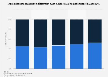 Anteil der Kinobesucher in Österreich nach Kinogröße und Geschlecht 2016