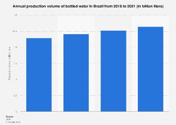 Brazil: bottled water production volume 2014-2016