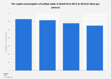 Brazil: per capita consumption of bottled water 2014-2016