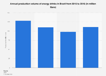 Brazil: energy drinks production volume 2014-2016