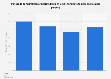 Brazil: per capita consumption of energy drinks 2015-2017