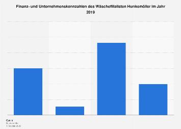 Kennzahlen zu Hunkemöller 2017