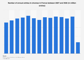 Frequentation of cinemas in France 2007-2016