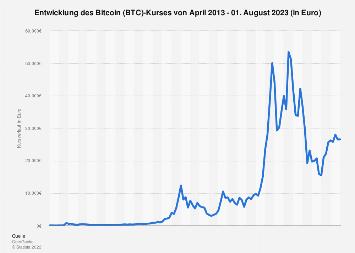 Bitcoin Kursentwicklung 2020