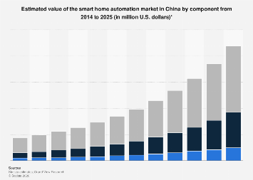 Smart home automation market in China 2014-2025, by component